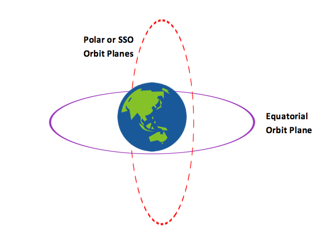Safe & simple launch access to polar and Sun synchronous